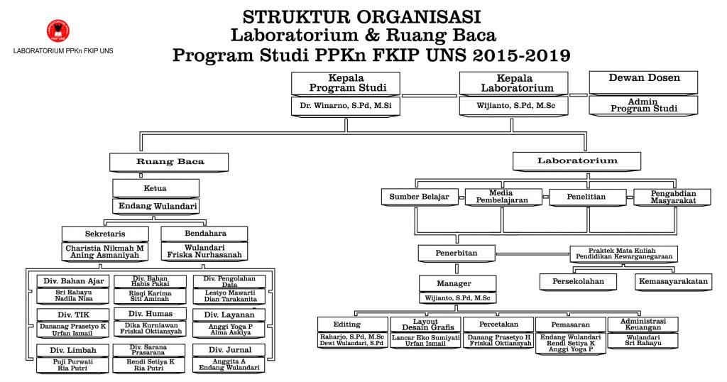 Struktur Organisasi Laboratorium dan Ruang Baca